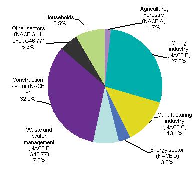 Договор за извозване на строителни отпадъци от Амакс 8 в България - 31