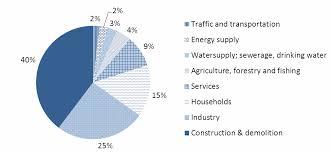 Договор за извозване на строителни отпадъци от Амакс 8 в България - 19